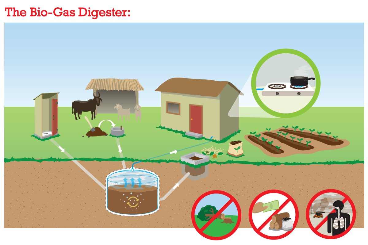 simple illustration shows: inlet material, anaerobic digester, biogas and bio-slurry produced, use of gas and use of bio-slurry. source: en.PermaCultureScience.org